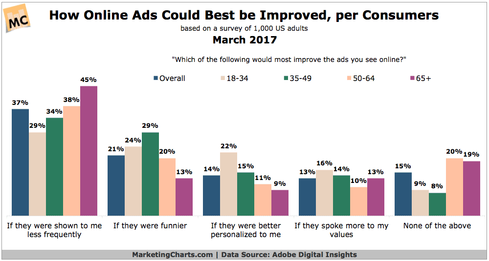 Improve ads for b2b industry